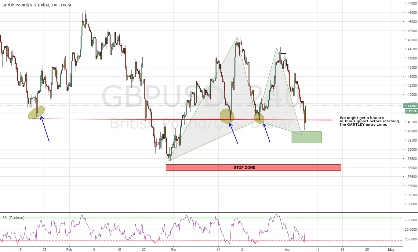 BULLISH GARTLEY PATTERN WITH RSI OVERSOLD