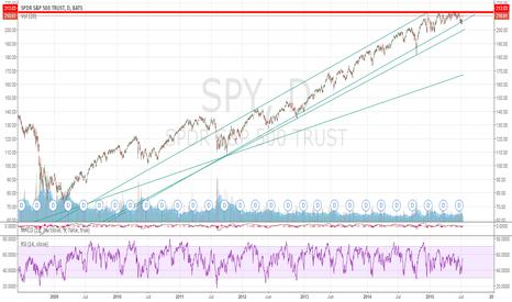 SPY: Bulllish breakout or trend break?