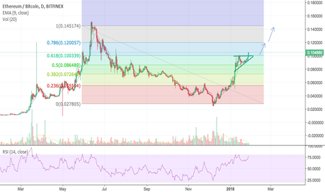 ETHBTC: Ethereum is breaking a bullish triangle possible ATH