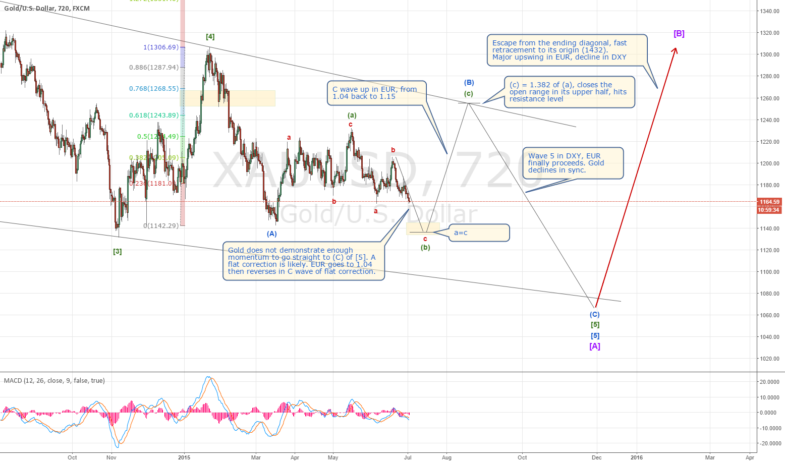 Gold and EUR alignment and wave count