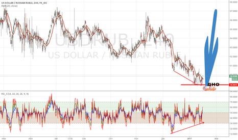 USDRUB: Доллар показывает дивергенцию