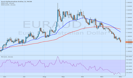 EURAUD: BUY EURAUD until 1.4850 quote - 10yearsfxexpert