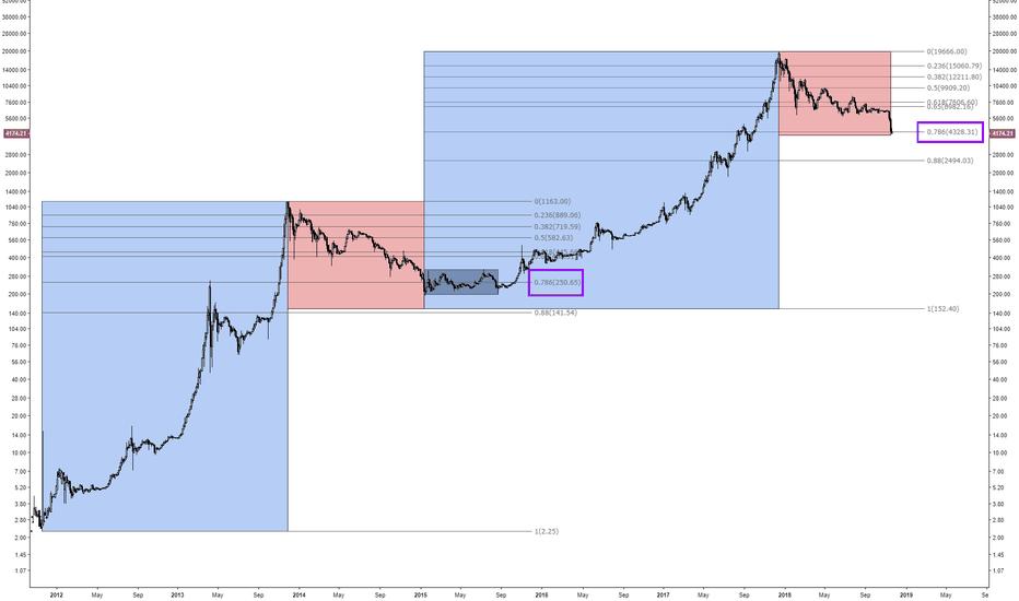 BTCUSD: Bitcoin bear market potential bottom at 0.786 fib retracement