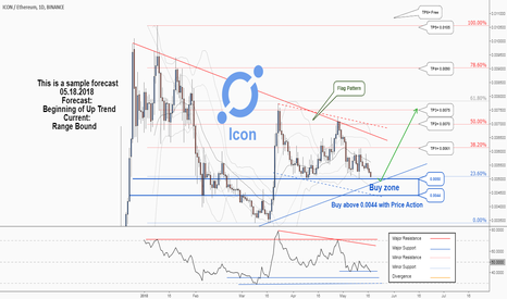 ICXETH: A long-term Trading Opportunity To Buy in Icon