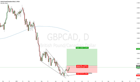 GBPCAD: GBP/CAD Counter Trend Trading Opportunity