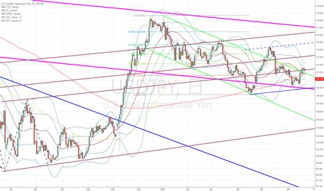 USDJPY: ドル円:今週は値動きが乏しくなるのでは!?