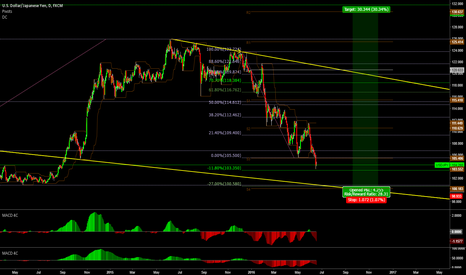 USDJPY: USDJPY BOUNCE AT 100 LEVEL CONFLUENCE