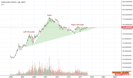 GLD: On the BRINK... no pun intended