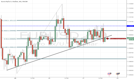 EURUSD: EURUSD tendencia alcista de CP - FOMC a las 2pm NY
