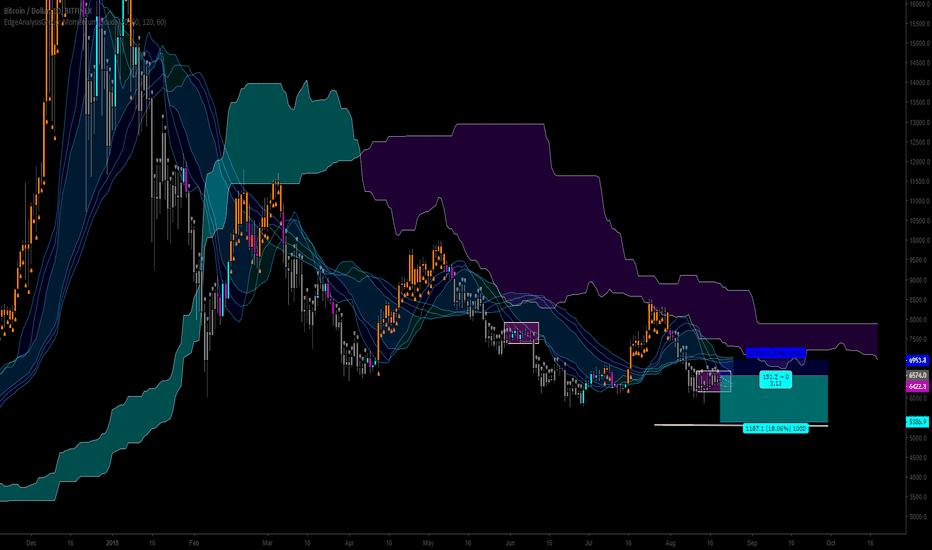 BTCUSD: BTC/USD Volume Cloud Theory