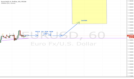EURUSD: EURUSD 1.15/7/9 tomorrow potentials.