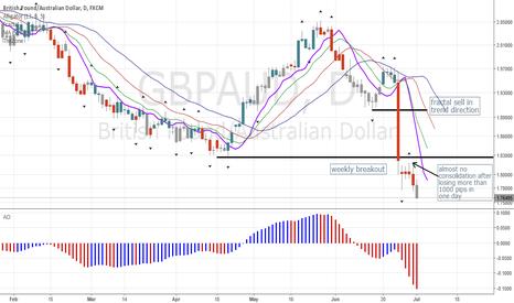 GBPAUD: GBPAUD: Trendfollowing Short Unfolding