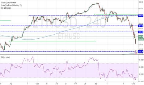 ETHUSD: Ethereum hits a pivot!