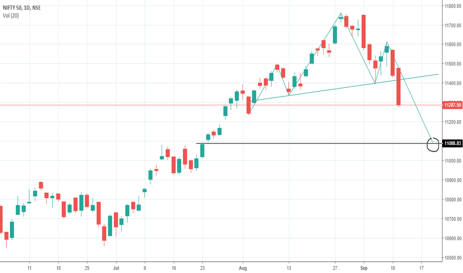 NIFTY: head and shoulder pattern