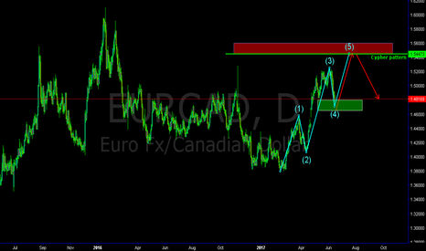 EURCAD: EurCad Elliot wave 5 projection, with bearish cypher completion