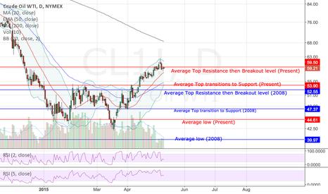 CL1!: Crude Oil Prediction
