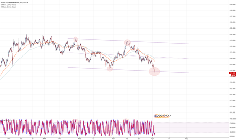 EURJPY: Euro oversold territory .... will it bounce back ...?
