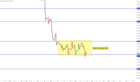 GBPUSD: Yet Again... STUCK