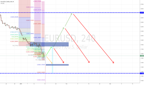 EURUSD: Are safe EURUSD shorts over for the time being?
