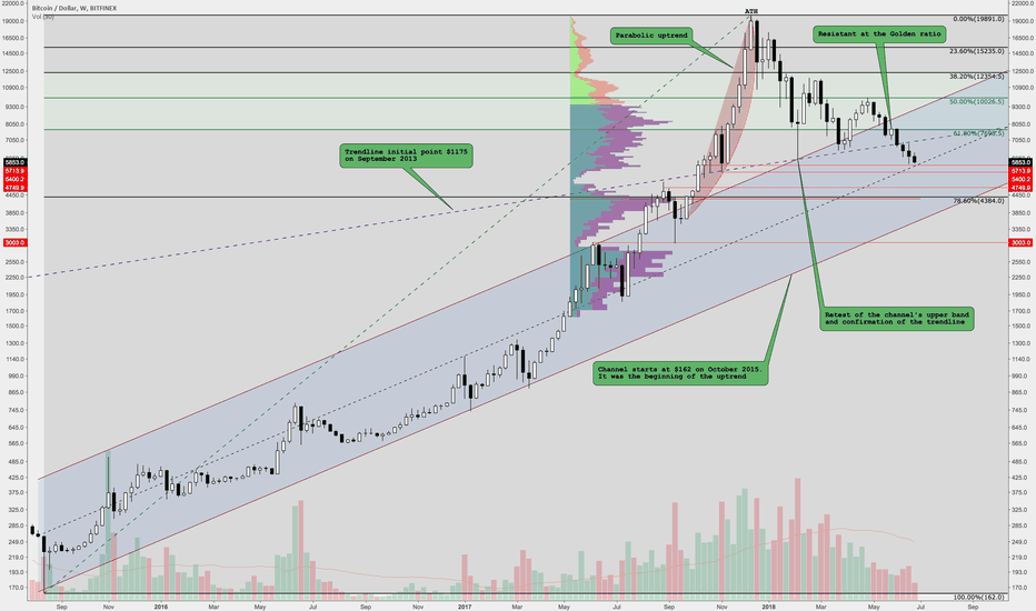 BTCUSD: Purging the parabolic uptrend in Bitcoin