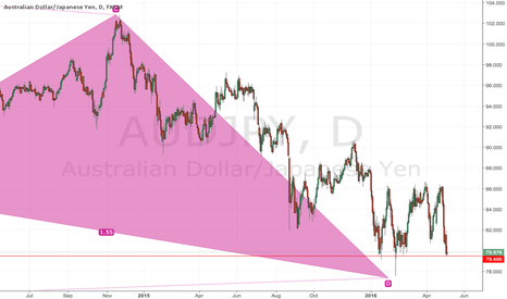 AUDJPY: AUDJPY BAT LONG