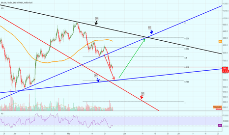 BTCUSD: Bitcoin Poised for Reversal at the 6,800 Range