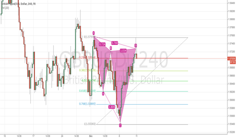 GBPUSD: Potential Cypher GBPUSD H4