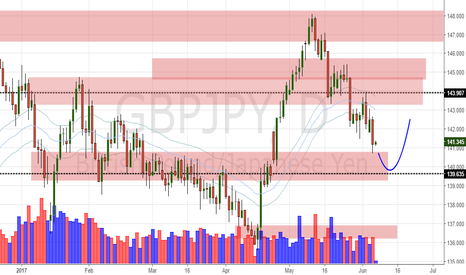 GBPJPY: GBP/JPY Daily Update (7/6/17)
