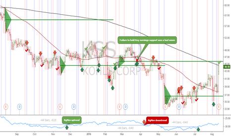 KSS: KSS: Key Hidden Levels signals