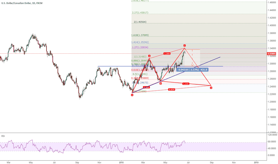 USDCAD: USDCAD: 430 pips ahead to drop