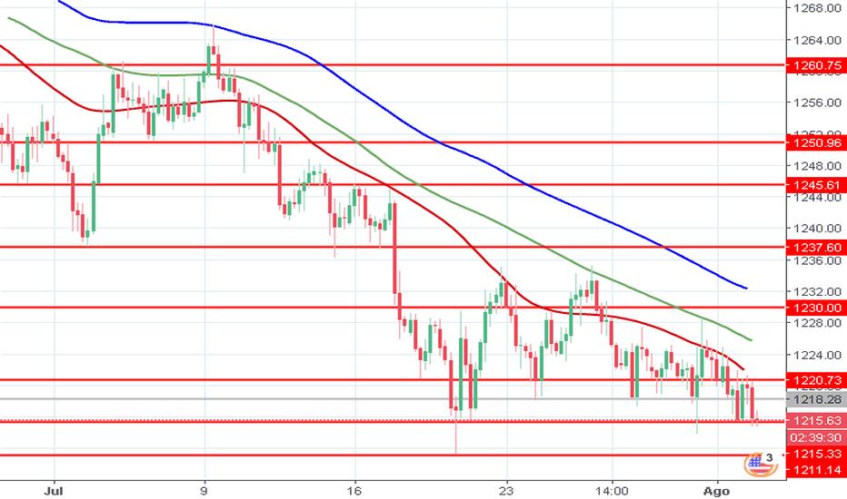 XAUUSD: XAU/USD: ouro fica sob a pressão