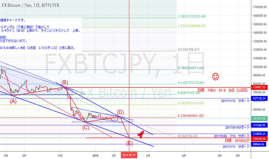 FXBTCJPY: FX  Bitcoin/Yen  1日 チャートパターン検証