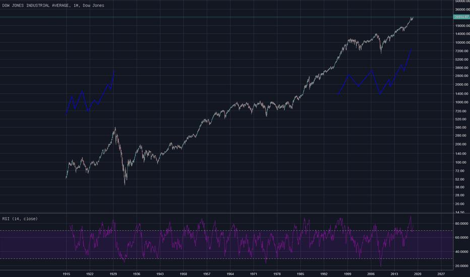 DJI: 美股90年大轮回