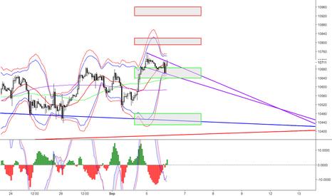 GER30: DAX price action zones