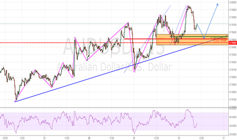 AUDUSD: Trend Continuation Play
