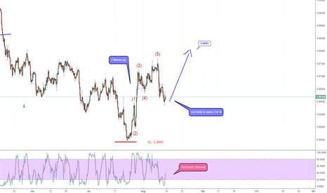 USDCHF: USD/CHF in wave 2