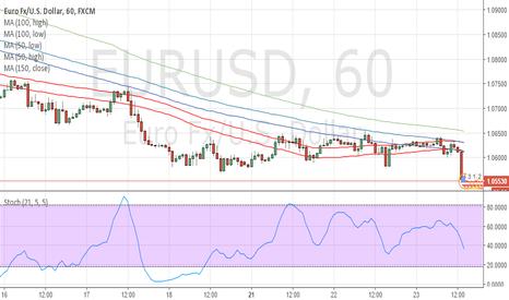 EURUSD: smart trading stratgy