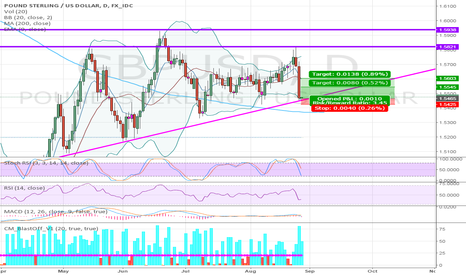 GBPUSD: DAILY CHART LONG ON GBPUSD