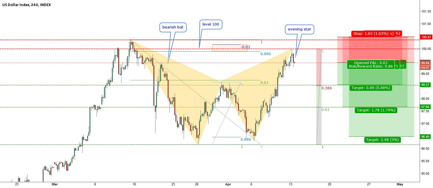 USD index - evening star at 100