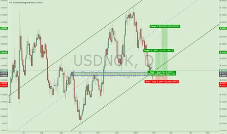 USDNOK: Good trading opportunity for USDNOK