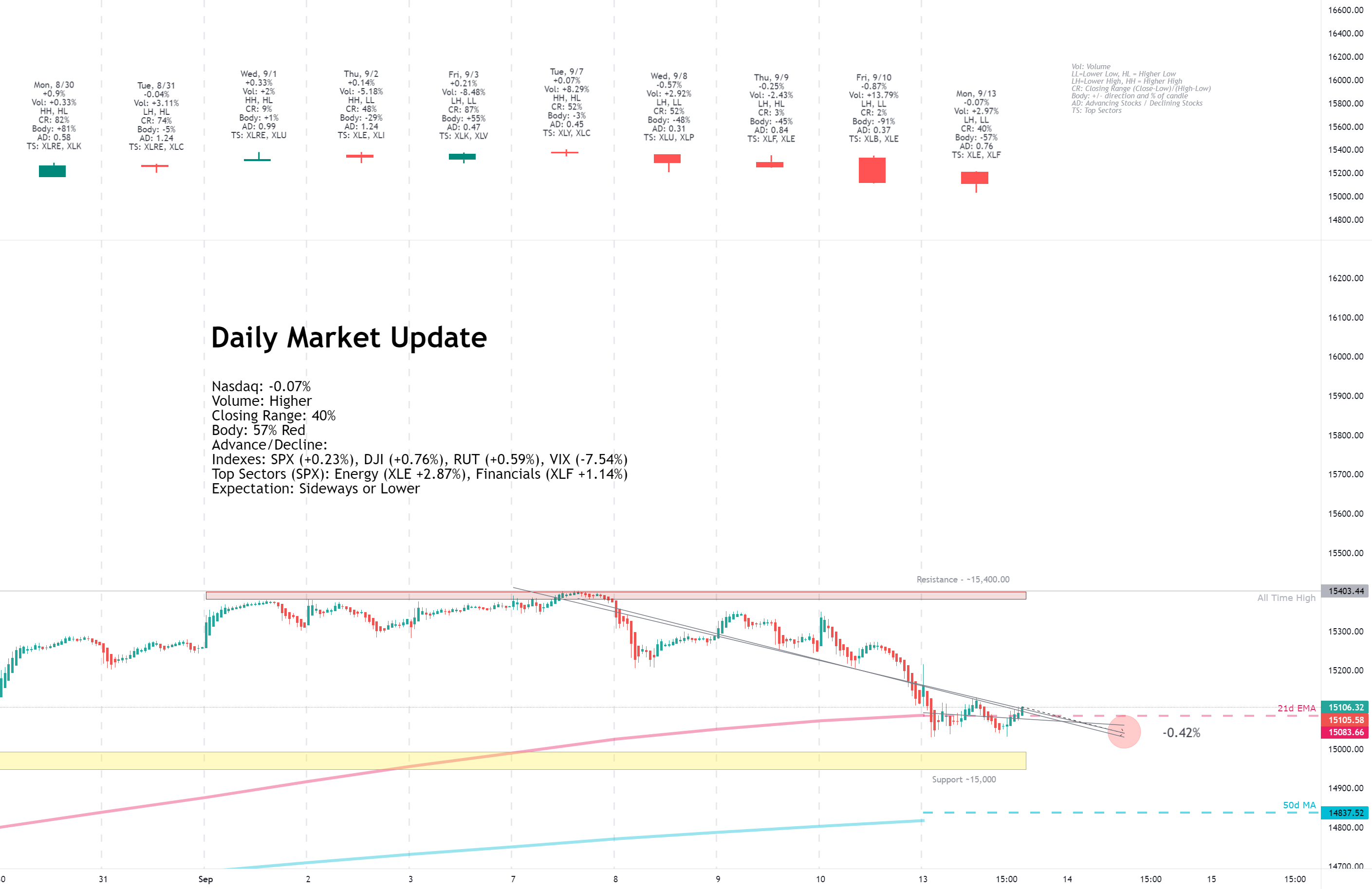Daily Market Update for 9/13