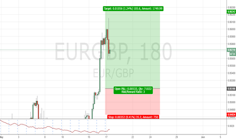EURGBP: EURGBP 3HR Structure Trade