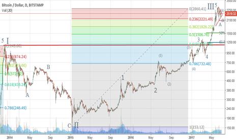 BTCUSD: BTCUSD Elliott Wave Analysis - Counts and Forecasts