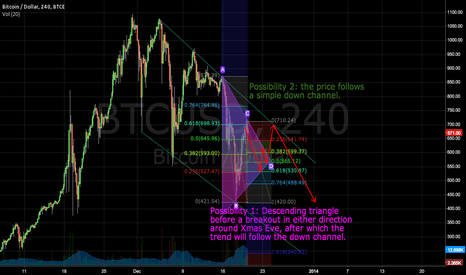 BTCUSD: BTC 15 Days Outlook