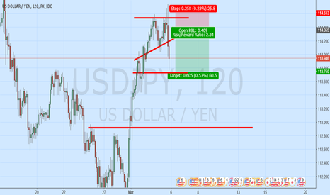 USDJPY: Short shift in trend