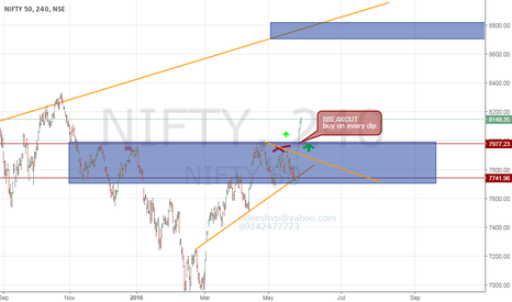NIFTY: nifty buy on every dip till 7950