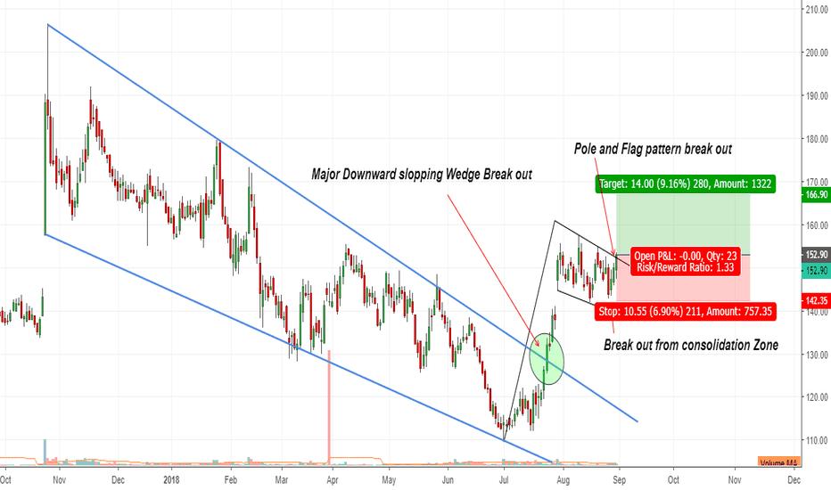 BANKBARODA: Bank of Baroda : Pole and Flag bullish pattern Break out
