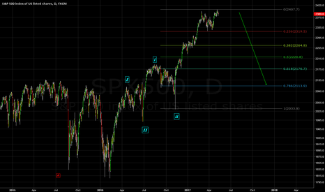 SPX500: SPX500 - Short - Minor Wave 1 is done.