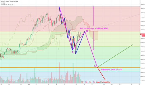 BTCUSD: BTCUSD - Elliot Wave ABC Correction Pattern (Refinement)