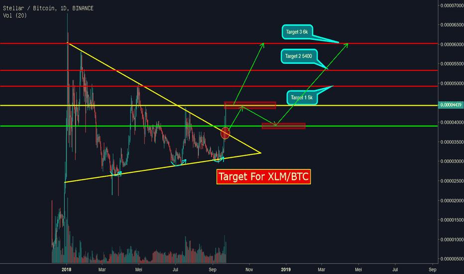 XLMBTC: XLM/BTC Target